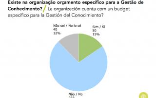 Gráfico sobre existencia de budget para GC en Portugal y España (2015)