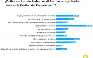 Beneficios que las organizaciones en España buscan en la GC (2015)