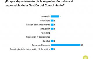 Departamento en que trabaja el gerente de GC en España (2015)