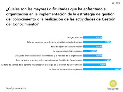 Dificultades que las organizaciones enfrentan en España (2015)