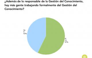Gráfico sobre la existencia de una equipo de GC en España (2015)