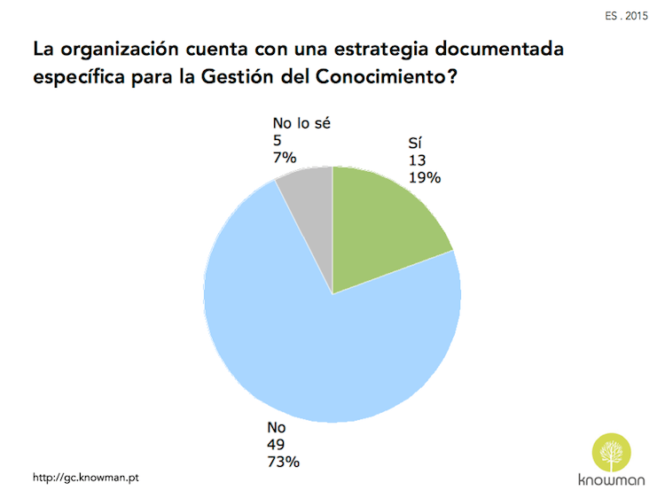 Gráfico sobre la existencia de estrategia de GC en España (2015)