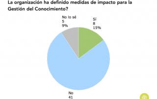 Gráfico sobre existencia de medidas de impacto para la GC en las organizaciones en España (2015)