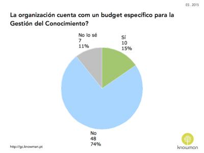 Gráfico sobre existencia de presupuesto específico para la GC en las organizaciones en España (2015)