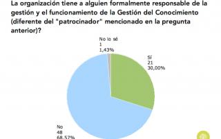 Gráfico sobre existencia de gerente de la GC en España (2015)