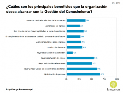 Beneficios que las organizaciones en España buscan en la GC (2017)