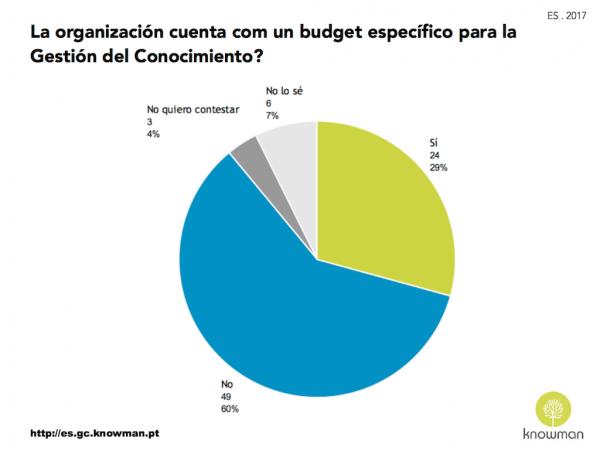 Gráfico sobre existencia de presupuesto específico para la GC en las organizaciones en España (2017)