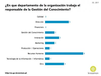 Departamento en que trabaja el gerente de GC en España (2017)