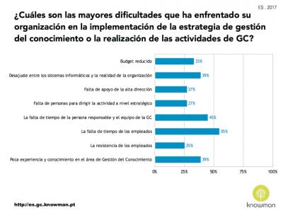 Dificultades que las organizaciones enfrentan en España (2017)