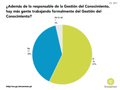 Gráfico sobre la existencia de una equipo de GC en España (2017)