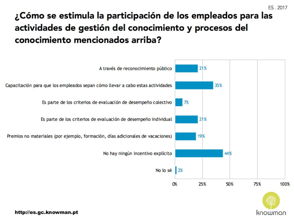 Estímulos a la participación de los empleados (ES 2017)