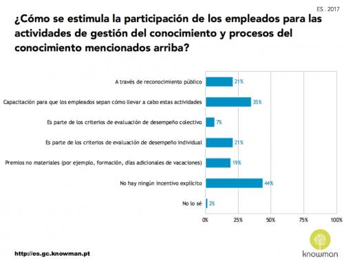 Incentivos a la participación de los empleados – ES . 2017