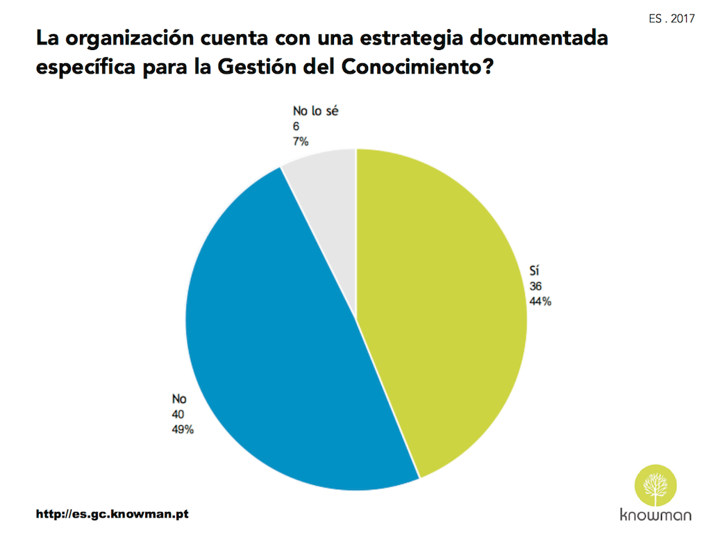 Gráfico sobre la existencia de estrategia de GC en España (2017)