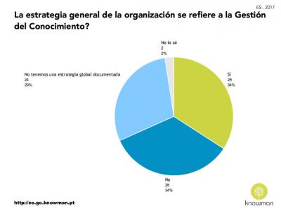 Gráfico sobre se la estrategia general de las organizaciones en España refiere la GC (2017)
