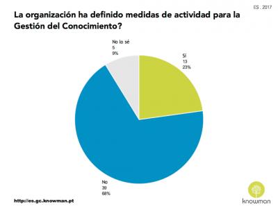 Gráfico sobre existencia de medidas de actividad para la GC en las organizaciones en España (2017)