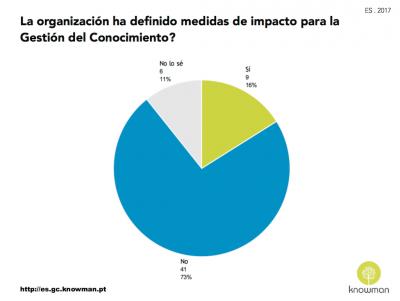 Gráfico sobre existencia de medidas de impacto para la GC en las organizaciones en España (2017)