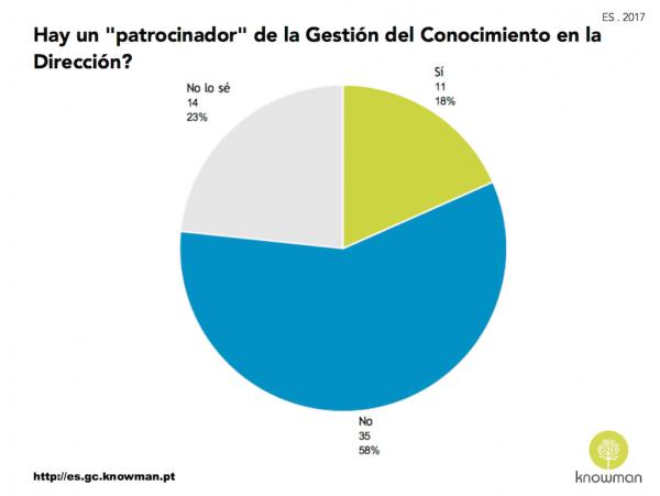 Gráfico sobre existencia de patrocinador para la GC en España (2017)