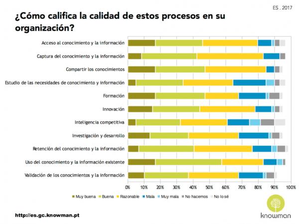 Calidad de los procesos de conocimiento en organizaciones en España (2017)