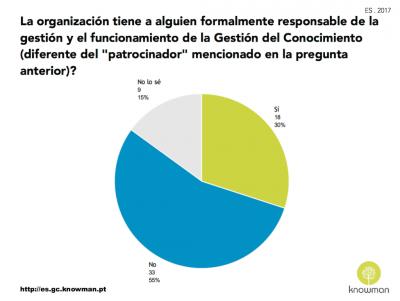 Gráfico sobre existencia de gerente de la GC en España (2017)