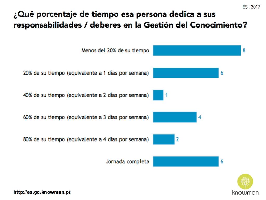 Gráfico del tiempo que el gerente de GC dedica a sus responsabilidades - ES 2017