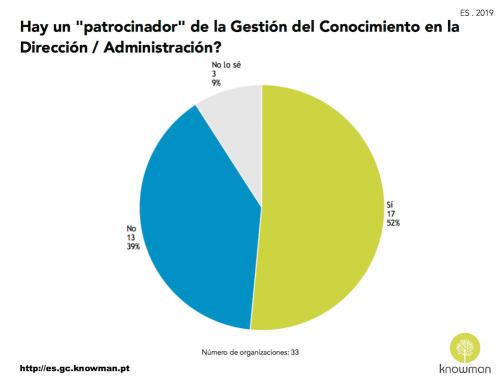 Patrocinador de la Gestión del Conocimiento – ES . 2019