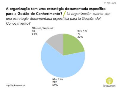 Gráfico sobre la existencia de estrategia de GC en España y Portugal (2015)