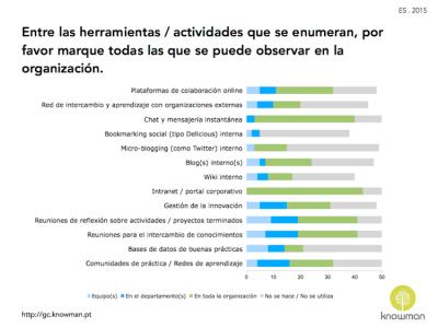 Herramientas e actividades de GC en las organizaciones en España (2015)