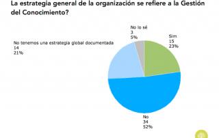 Gráfico sobre se la estrategia general de las organizaciones en España refiere la GC (2015)
