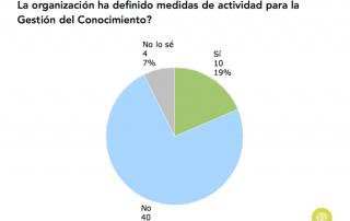 Gráfico sobre existencia de medidas de actividad para la GC en las organizaciones en España (2015)