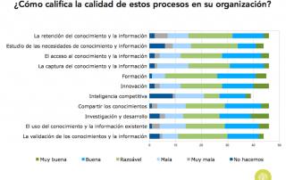 Calidad de los procesos de conocimiento en organizaciones en España (2015)