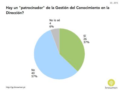 Gráfico sobre existencia de patrocinador para la GC en España (2015)