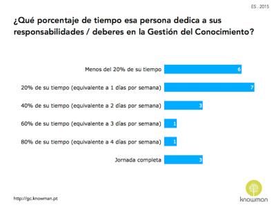Gráfico del tiempo que el gerente de GC dedica a sus responsabilidades - ES 2015