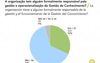 Gráfico sobre existencia de gerente de la GC en Portugal y España (2015)
