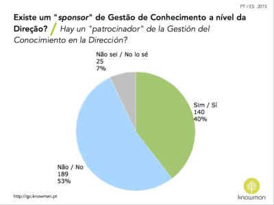 Gráfico sobre existencia de patrocinador para la GC en Portugal y España (2015)