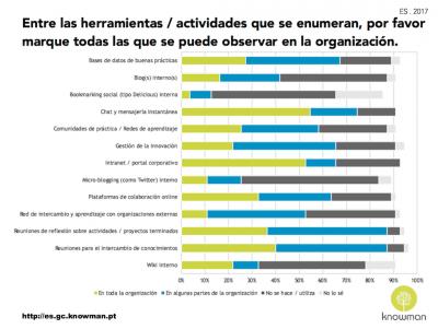 Herramientas e actividades de GC en las organizaciones en España (2017)