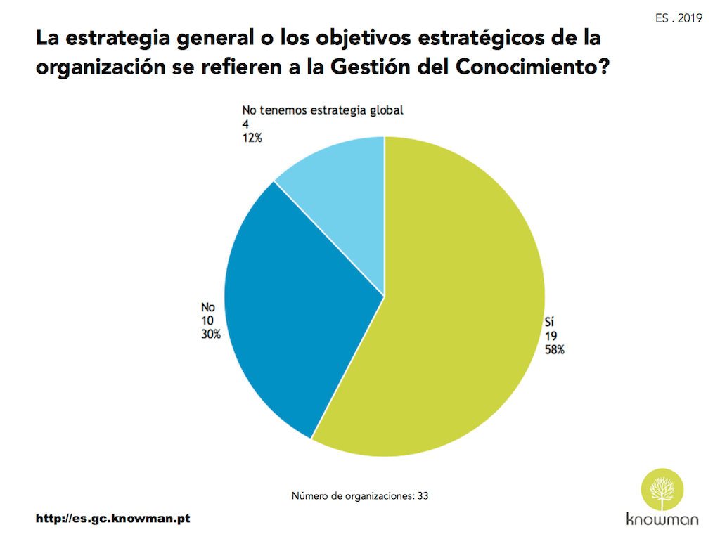 Estrategia general refere la Gestión del Conocimiento – ES . 2019
