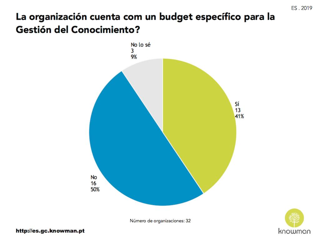 Budget para la Gestión del Conocimiento – ES . 2019